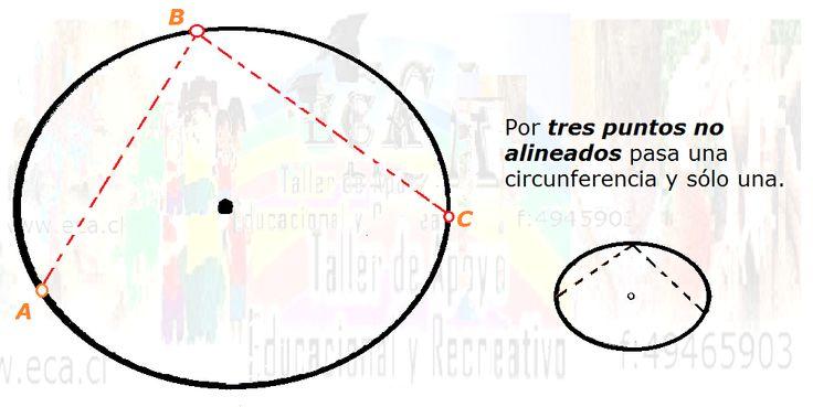Por tres puntos no alineados pasa una circunferencia.