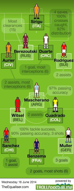 Best XI at the World Cup so far using Opta statistics : http://www.trollfootball.me/display.php?id=32445  #football #soccer #Trollfootball #BestXI #Opta #Stats