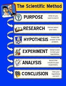 Scientific Method Posters *FREEBIE* (Mythbusters Theme)