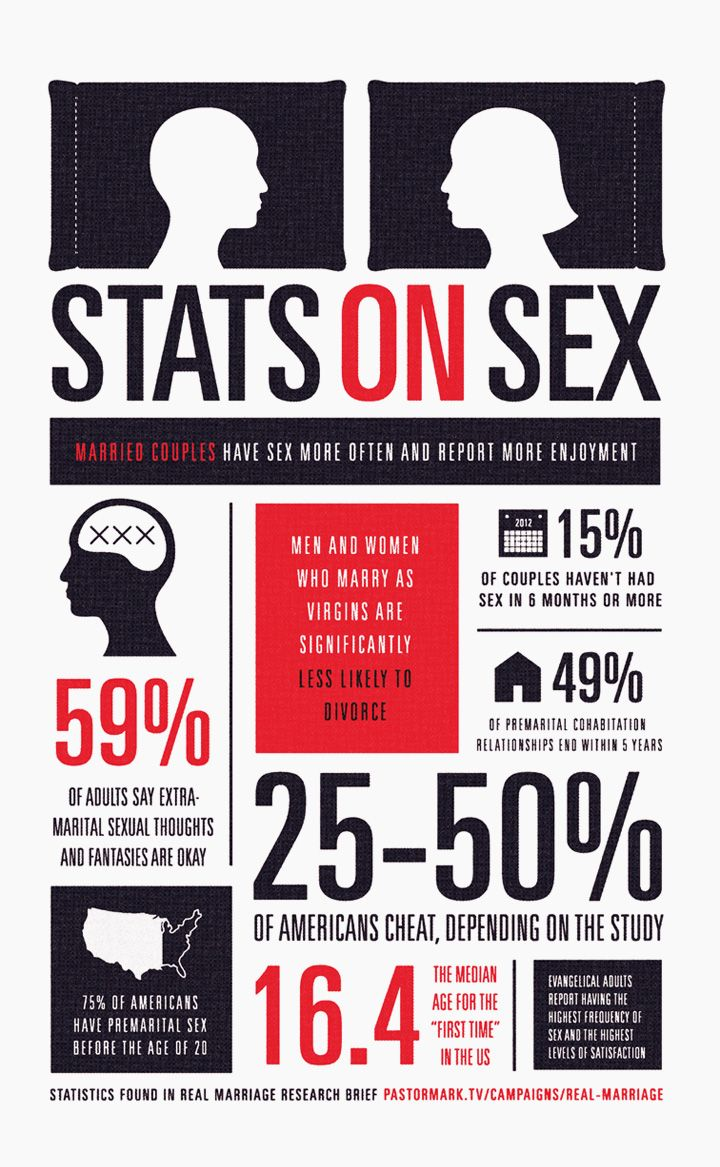 Marriage Statistics: The Biggest Surprises About Love, Sex