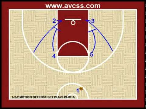 """Visit http://www.avcss.com for over 300+ """"Free"""" video clips, and over 125+ """"Free"""" handouts!  The most free youth basketball information on the web!    The great thing about the 1-2-2 motion offense is there are a lot of quick hitter plays that can be run out of it. There is a numbering system to the offense, once the players learn this, the quic..."""