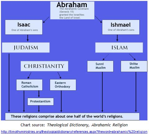 christianity vs islam venn diagram wiring diagrams for central heating systems y plan 56 best the isis crisis in mideast images on pinterest | muslim, and messages