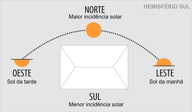 A importância da orientação solar na arquitetura