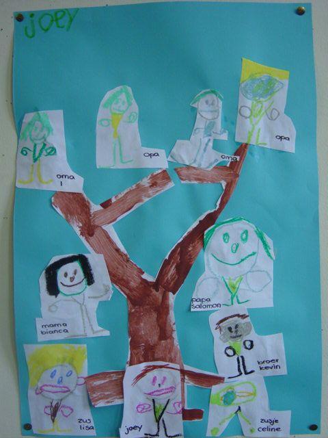 Geweldige teken-collage opdracht verwerkt in een geschilderde (stam)boom.; de kleuter mag iedereen v.d. familie gaan tekenen!