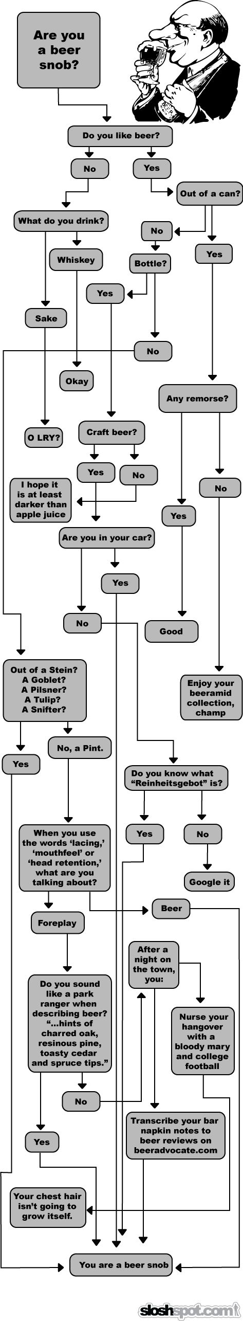 Are-You-A-Beer-Snob.png (473×2569)