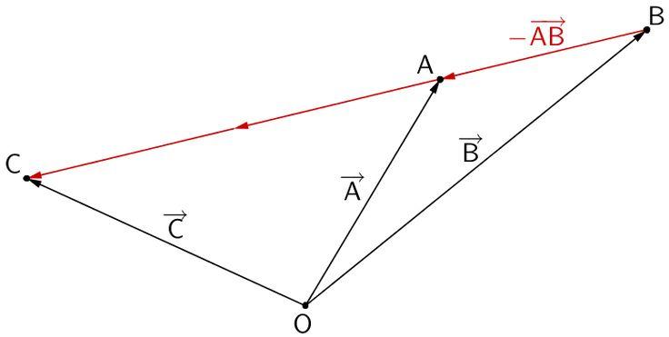 Planskizze: Punkte A, B und C mit Ortsvektoren und Verbindungsvektoren