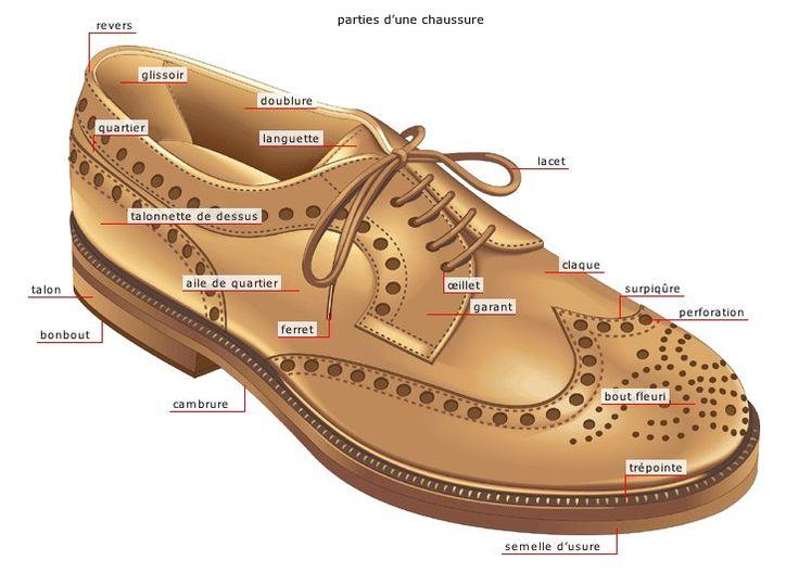 les parties d'une chaussure