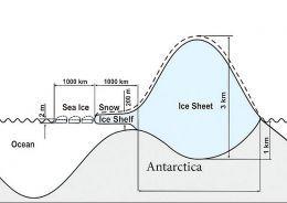 Figure 3 Types of Antartic Ice