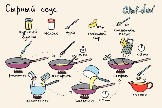 chef-daw все рецепты: 6 тыс изображений найдено в Яндекс.Картинках