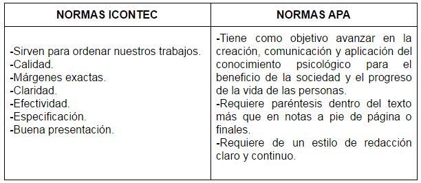 Taller De Sistemas 11: Escrito Sobre Normas APA y ICONTEC
