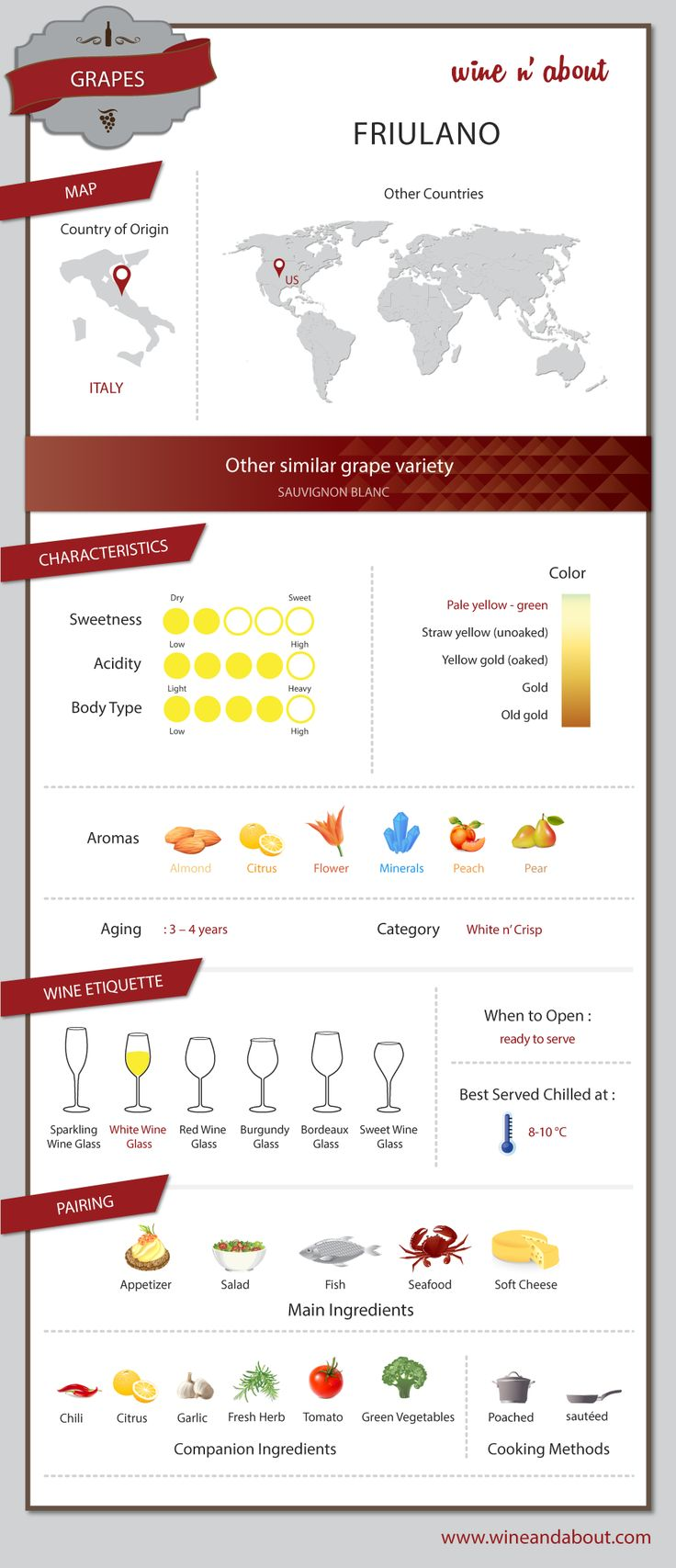Вино сорта - Friulano