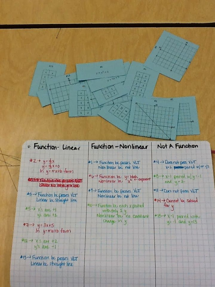 Restructuring Algebra: Linear Functions. I like the card sort for VLT