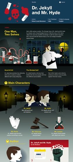 Dr. Jekyll and Mr. Hyde infographic