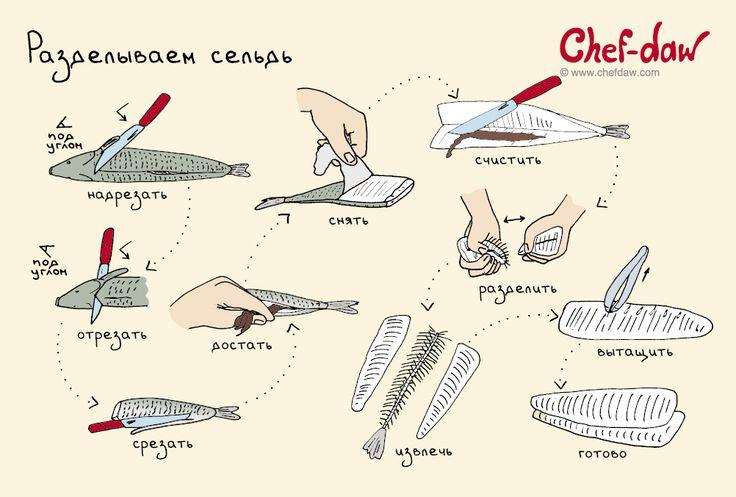 Разделываем сельдь - chefdaw
