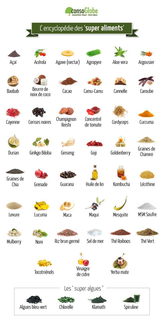 Les 'super aliments' sont remarquables pour leur richesse nutritionnelle : une solution à la dénutrition ou aux déséquilibres alimentaires