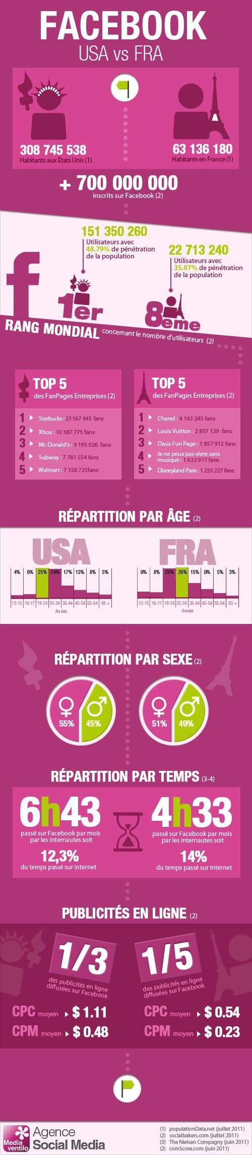 facebook en france et aux etats-unis // infographie.