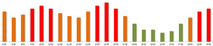 Volejte zdarma v pracovní dny od 8:00 do 19:00 hodin na 800 400 420.