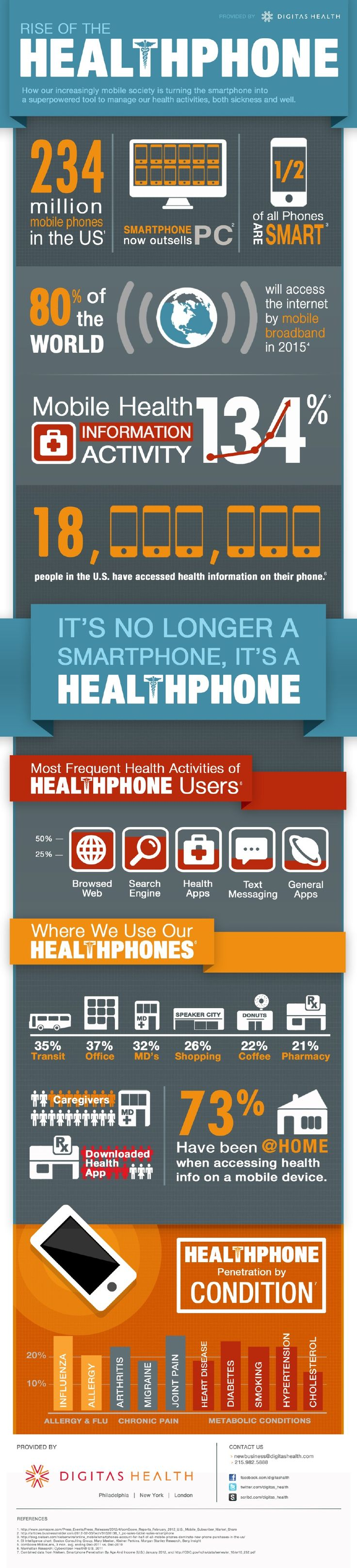 This infographic shows how ubiquitous smartphones have become in the management of personal healthcare.