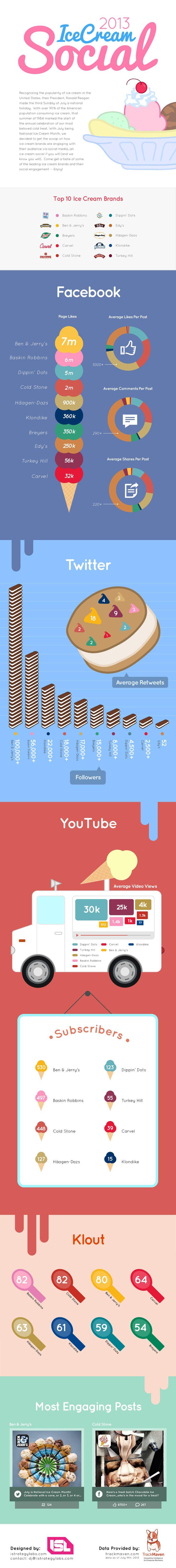 Come si comportano i colossi mondiali del gelato sui social? #infografica