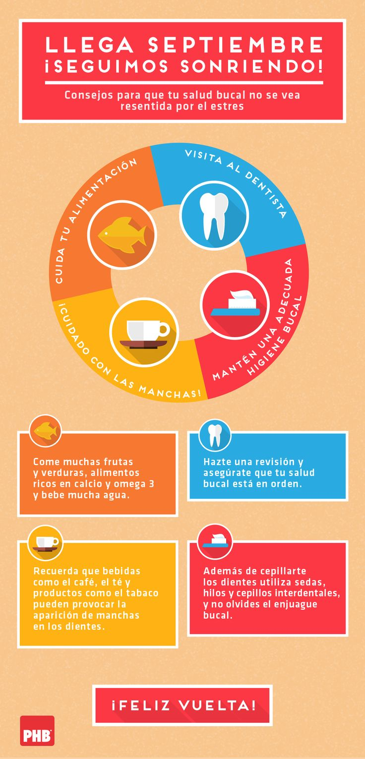 Galería de infografías | PHB Salud Bucal