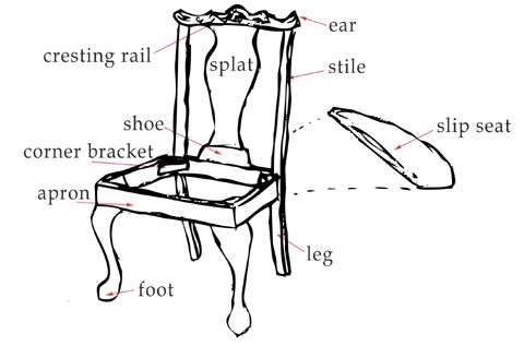 identify parts of a chair
