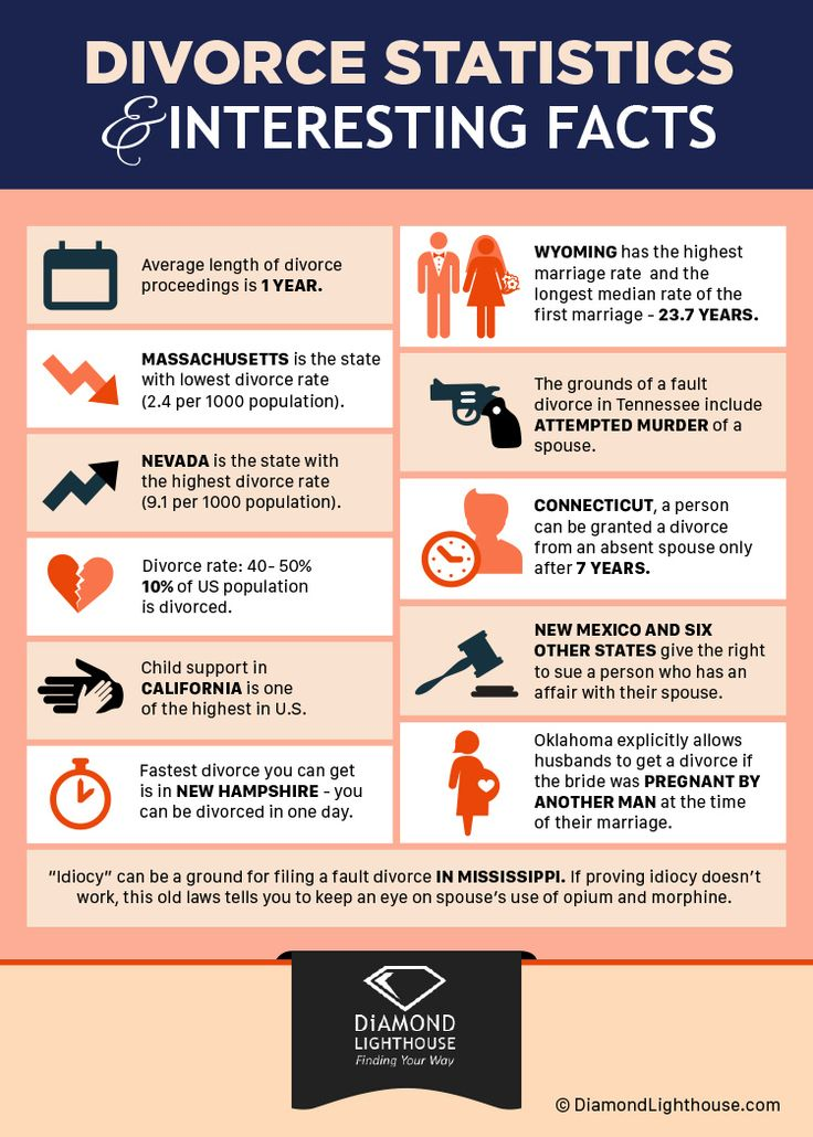 Divorce Statistics and Interesting Facts Infographics Pinterest - cohabitation agreement template