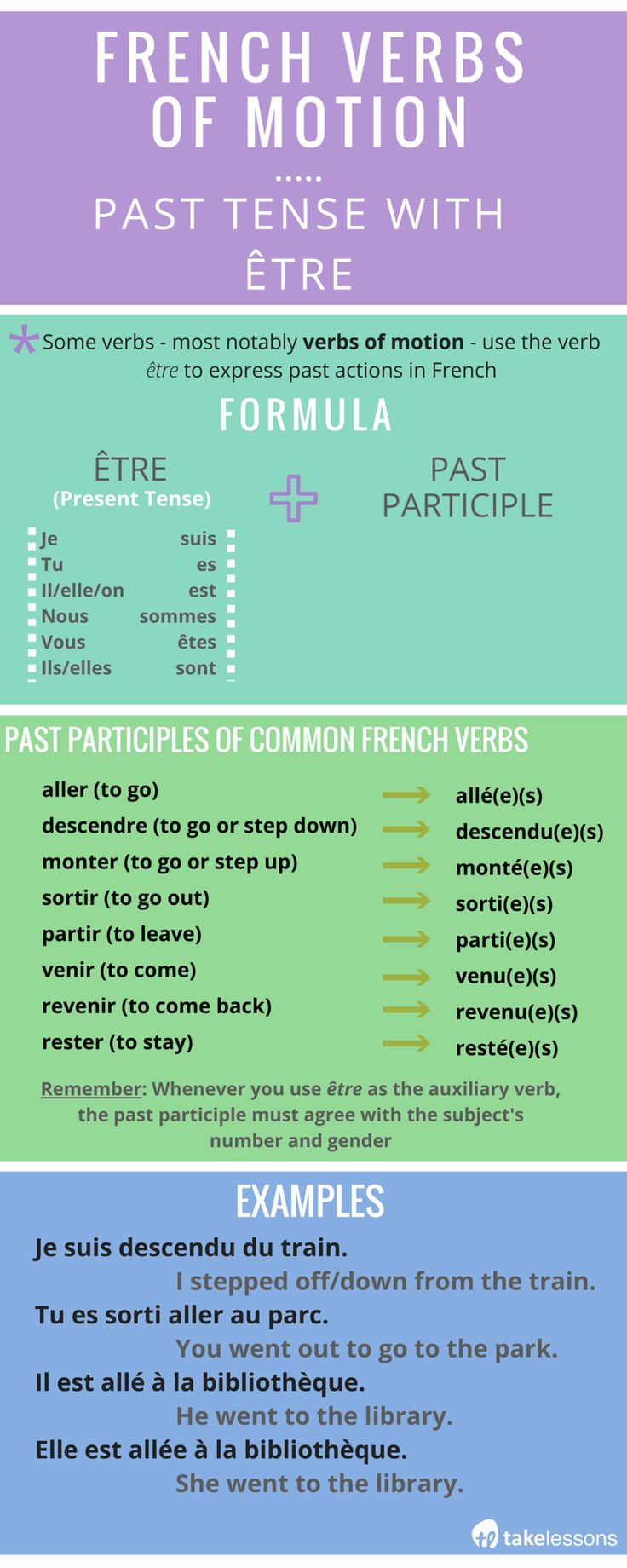 French Verbs of Motion: Conjugating the Past Tense with Être http://takelessons.com/blog/french-verbs-past-tense-with-etre-z04?utm_source=social&utm_medium=blog&utm_campaign=pinterest