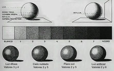 ARTES PLASTICAS FACIL: El CLAROSCURO Y EL VALOR TONAL
