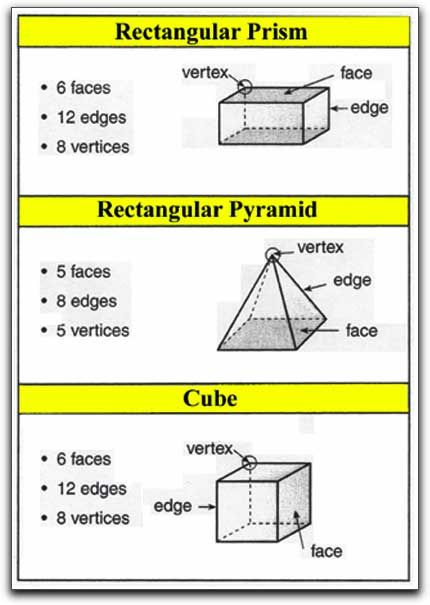 Rectangular Prism Faces Edges And Vertices Google Search