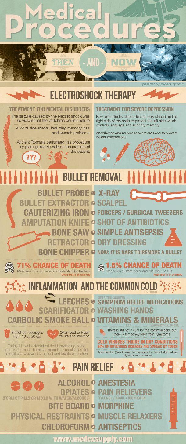 Medical Procedures: Then and Now / Procedimientos medicos, antes y ahora. #salud20 #infografía #infographics