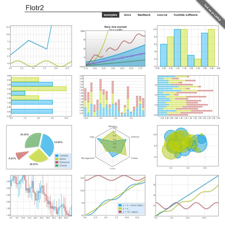 flotr2 -- basic charting and graphing