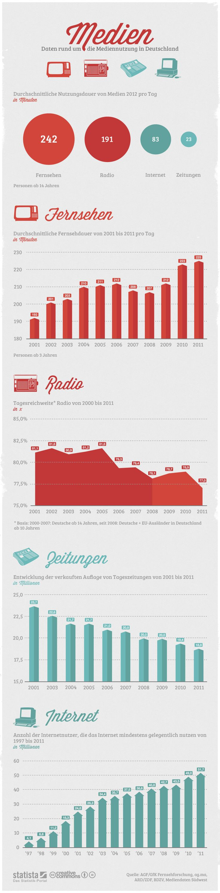 Mediennutzung in Deutschland | Infografik von Statista :: bei Vergleichen beachten, dass die Charts abweichende Wertebereiche und Nullpunkte haben ;)