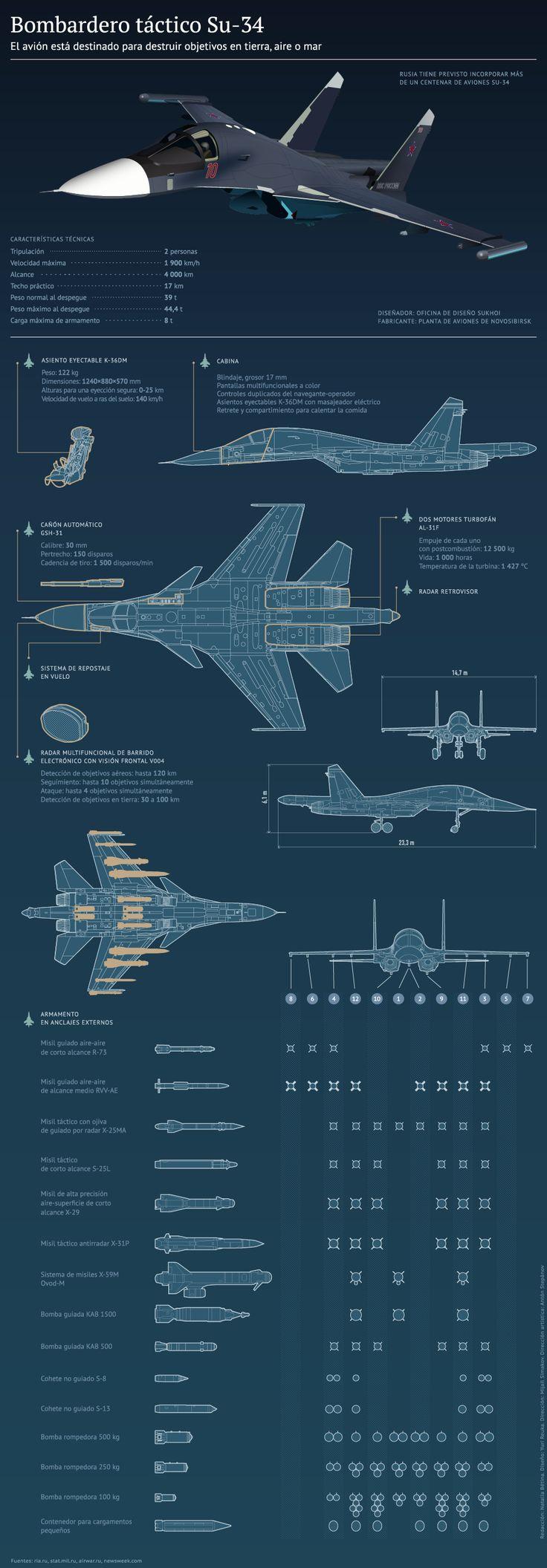 Varios países hacen cola para comprar los modernos aviones de combate rusos - RT