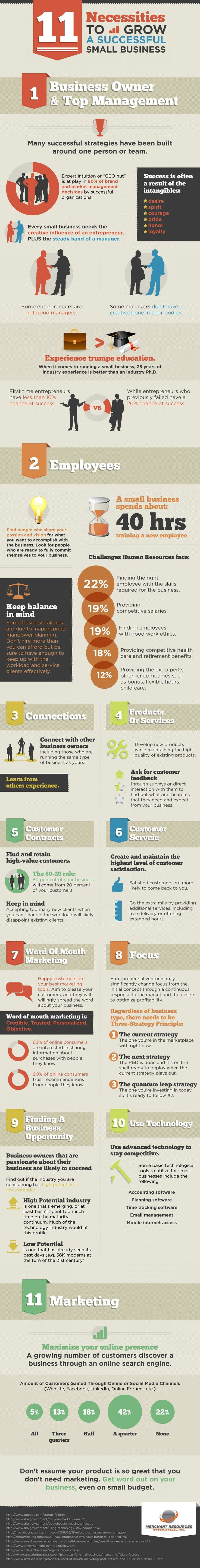 What necessary steps do you need to take in order to group your small business? This infographic shares 11 tips.
