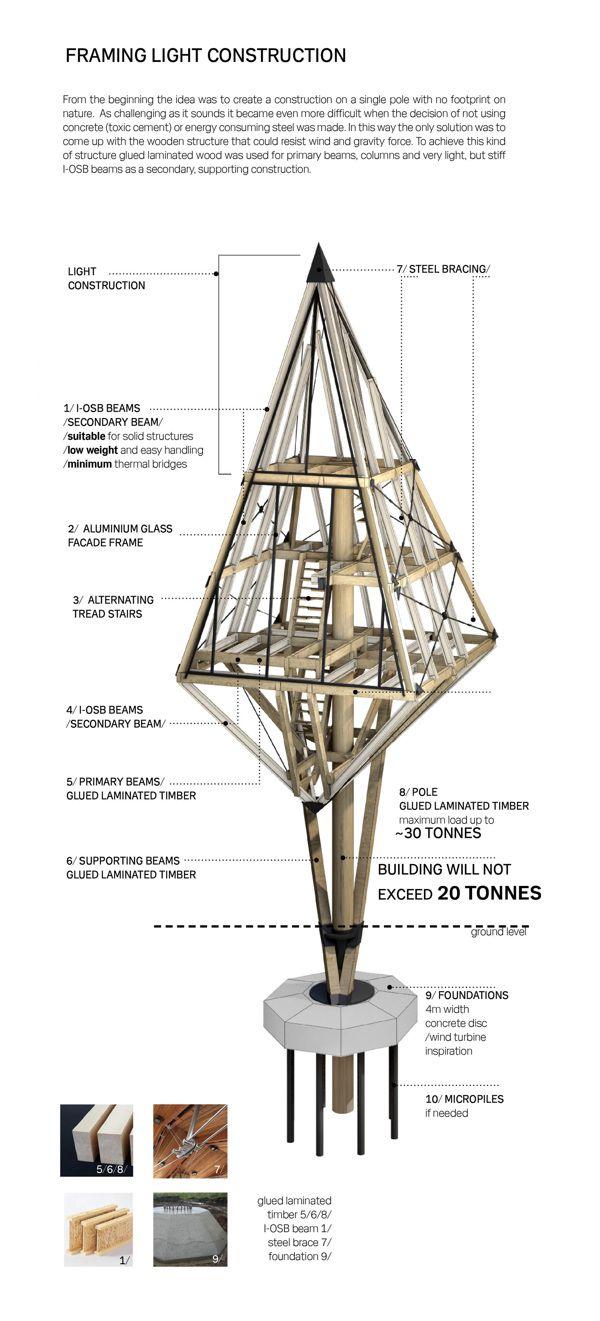 Special Mention | Primeval Symbiosis -Single Pole House by Konrad Wójcik, via Behance