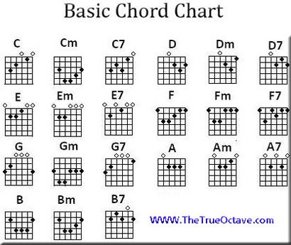 Ska Chords Gallery Chord Guitar Finger Position