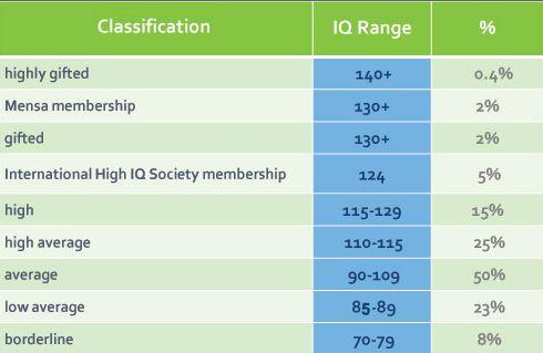 IQ-Level-Scale   Mensa 130+