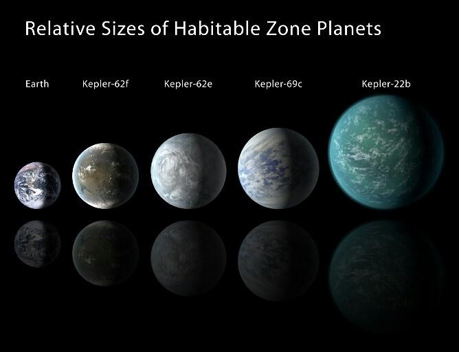 Kepler hospitable zone planets | Mind Blown | Pinterest