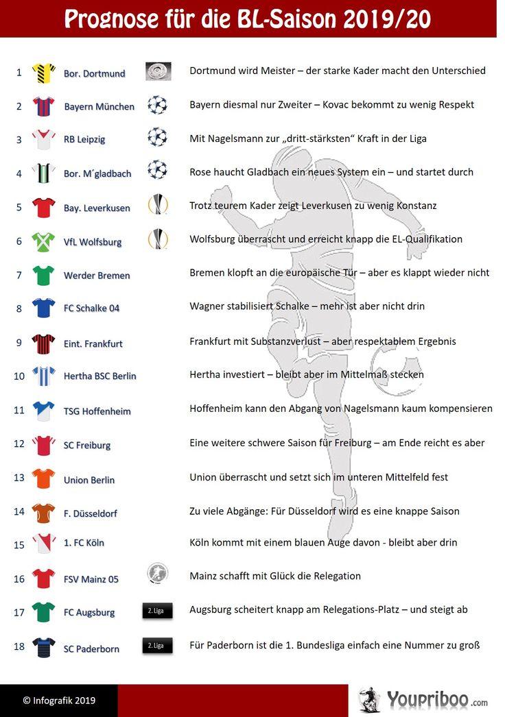 Wer Qualifiziert Sich Für Champions League