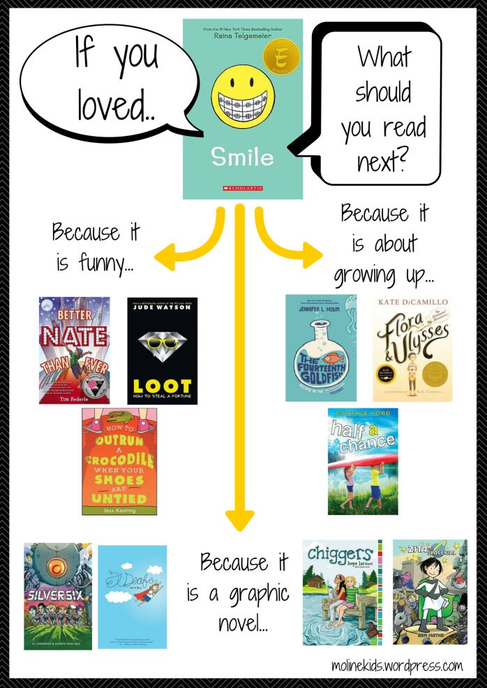 If you loved Smile by Raina Telgemeier...