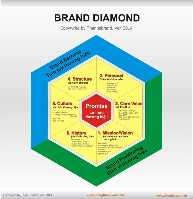 7 Best Branding Strategy Model Images On Pinterest | Branding