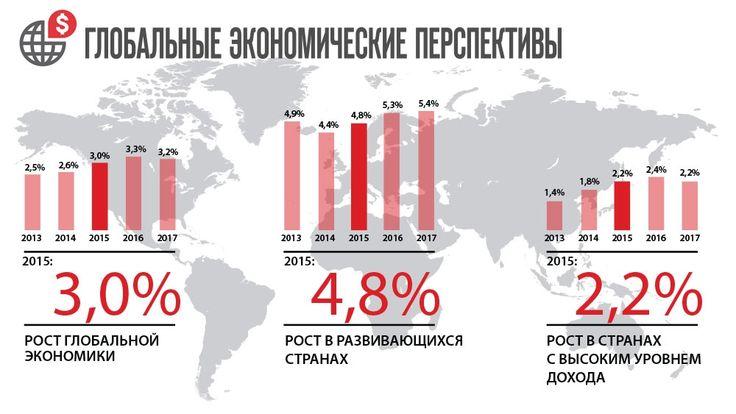 Глобальные экономические перспективы