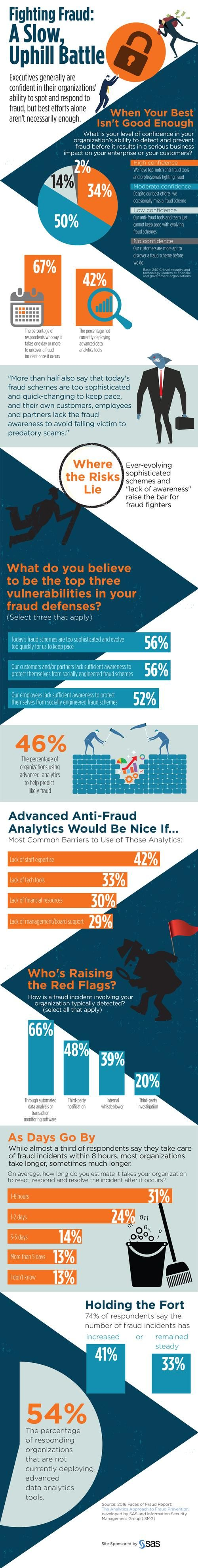 More than half of the organizations surveyed by Information Security Media Group and SAS aren't yet utilizing advanced analytics tools in their anti-fraud efforts.