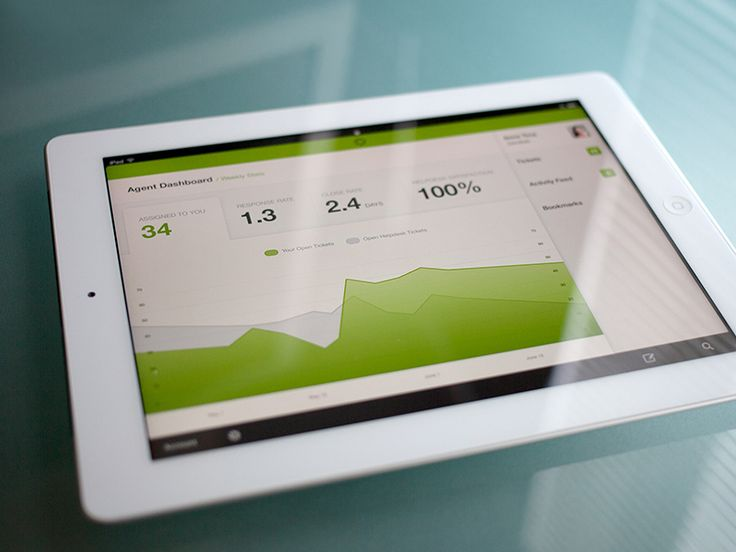 Agent dashboard - iPad by Jason Wu for Zendesk Creative Department