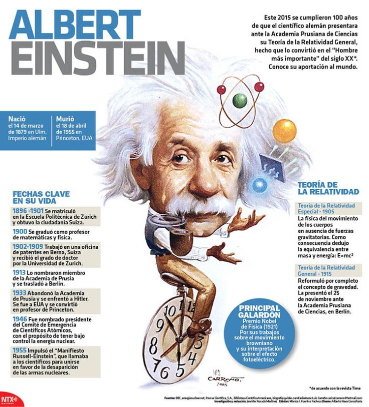 #Infografía Albert Einstein Este 2015 se cumplieron 100 años de que el científico alemán presentara ante la Academia Prusiana de Ciencias su Teoría de la Relatividad General hecho que lo convirtió en el Hombre más importante del siglo XX de acuerdo con la revista Time.  Conoce su aportación al mundo:  @Candidman   #Infografias Personajes Albert Einstein Candidman Infografía @candidman