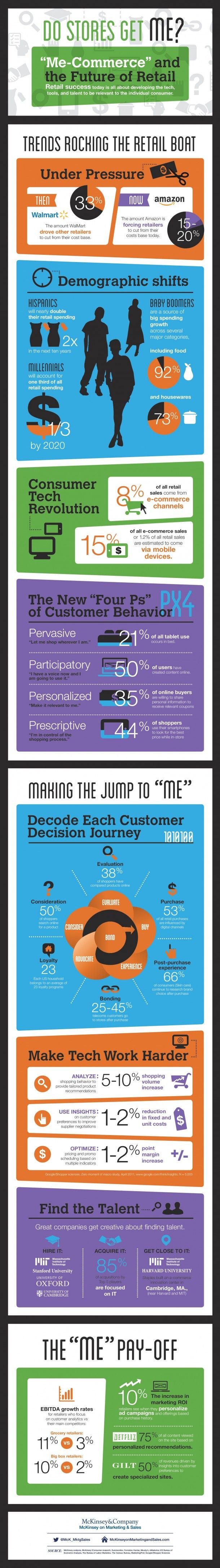 ux / ecomm infographic Me-Commerce and the Future of Retail