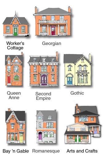 Style of houses list