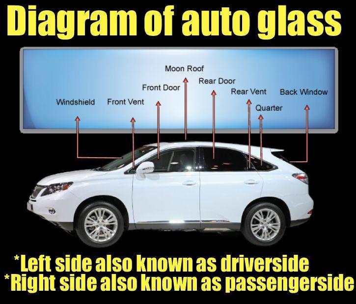 How can you understand your car's windscreen?     #PerthWindscreensRepair  #WindscreenRepair