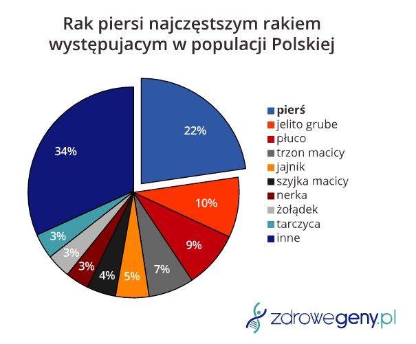 Rak piersi najczęstszym rakiem wśród kobiet w Polsce