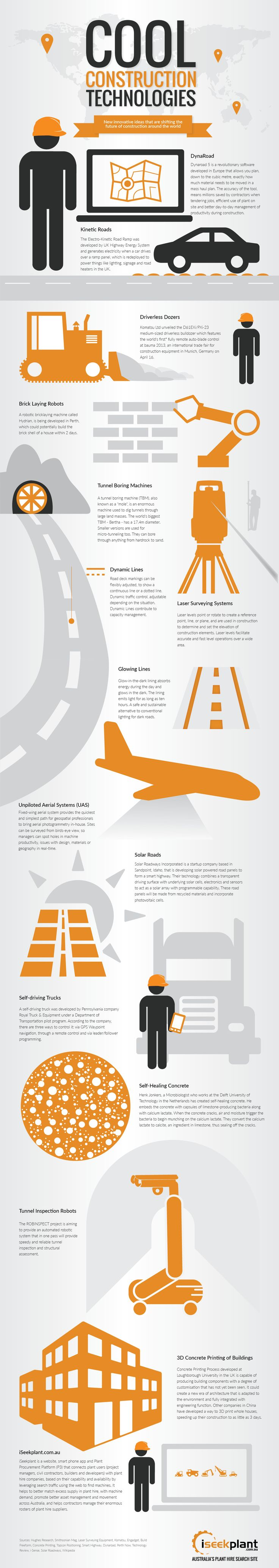 iSeekplant.com.au has researched the globe to bring you the best construction technology ideas in development, that are revolutionizing road, civil and mining construction. These ideas are present in the following infographic.